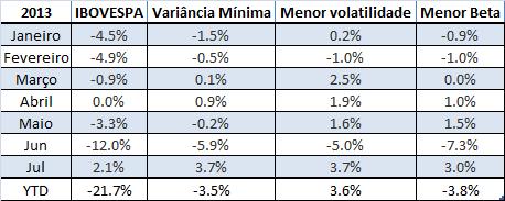 Retornos mensais de carteiras de baixa volatilidade vs IBOVESPA